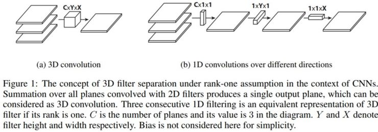 Types of Convolution(Translation) – Doing Interesting Things