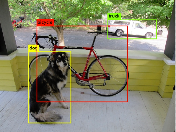 Brief Talk Object Detection Algorithm of YOLO – Doing